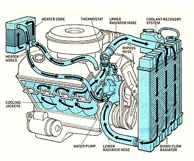 Typical Cooling System. Use AMSOIL Antifreeze (ANT) and eliminate problems.