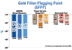 The key is thawing the filter - Idling is too slow - Amsoil's Diesel Recovery works instantly.