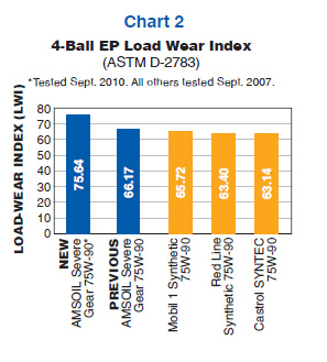 Load Wear Index
