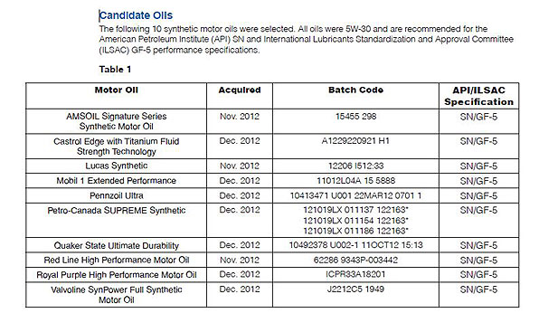 10w30 oil test results 2013 autos post for Synthetic motor oil test